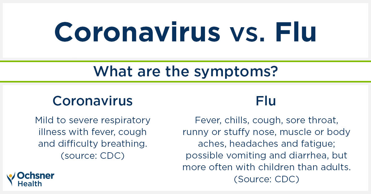 Coronavirus vs. Flu Symptoms