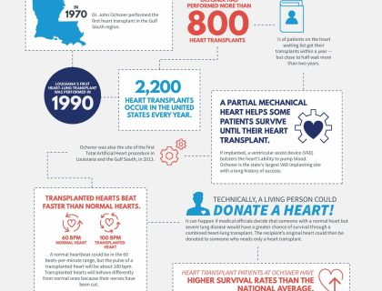 Fast Facts about Heart Transplant