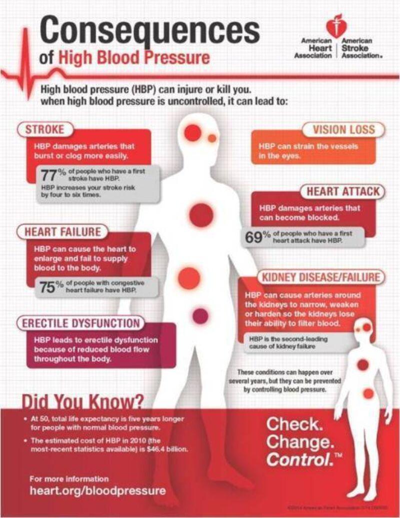 High Blood Pressure Effects 537 695 70