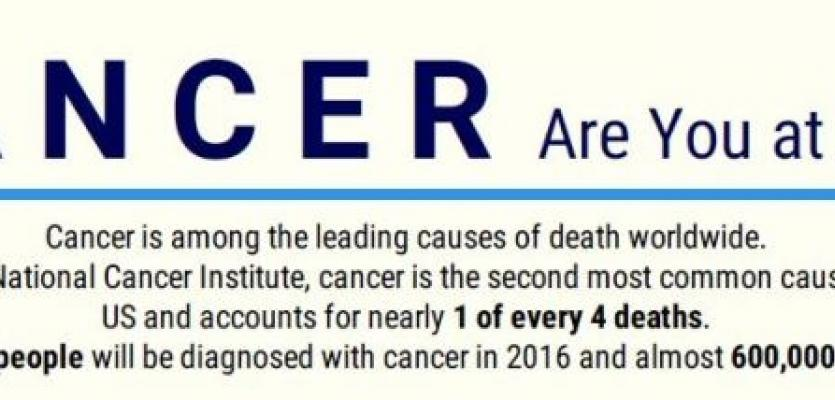 Are You at Risk for Cancer?