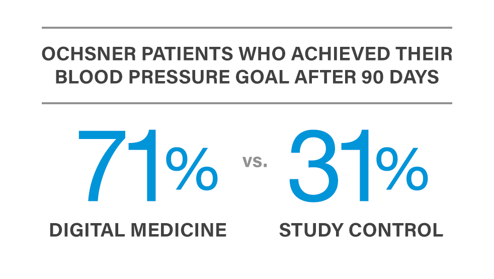 Ochsner Patients who achieved their blood pressure goal after 90 days