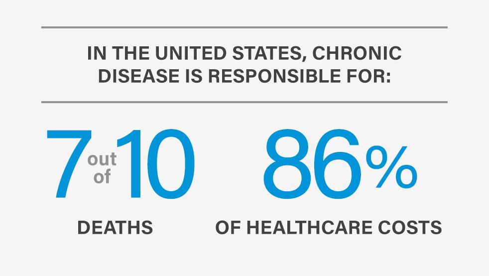 Chronic Diseases Infographic