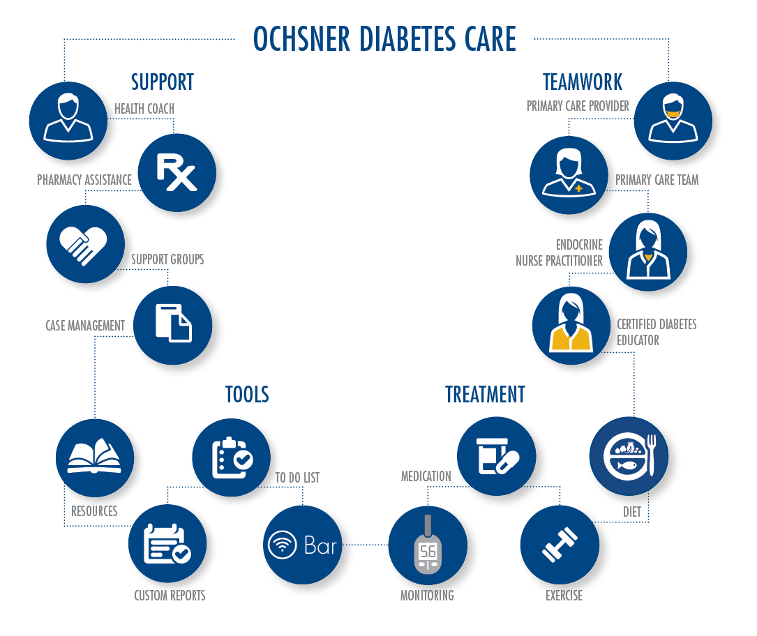 Diabetes Management Program Ochsner Health System