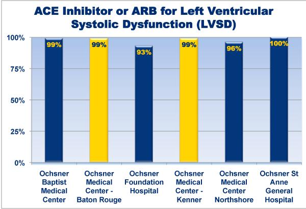 Heart Attack Care Ochsner Health System